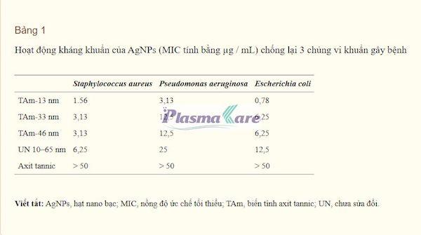 Phuc-he-TSN-Acid-tannic-Nano-Bac-Plasma-la-gi-tac-dung-09