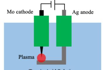 Cong-nghe-plasma-che-tao-TSN
