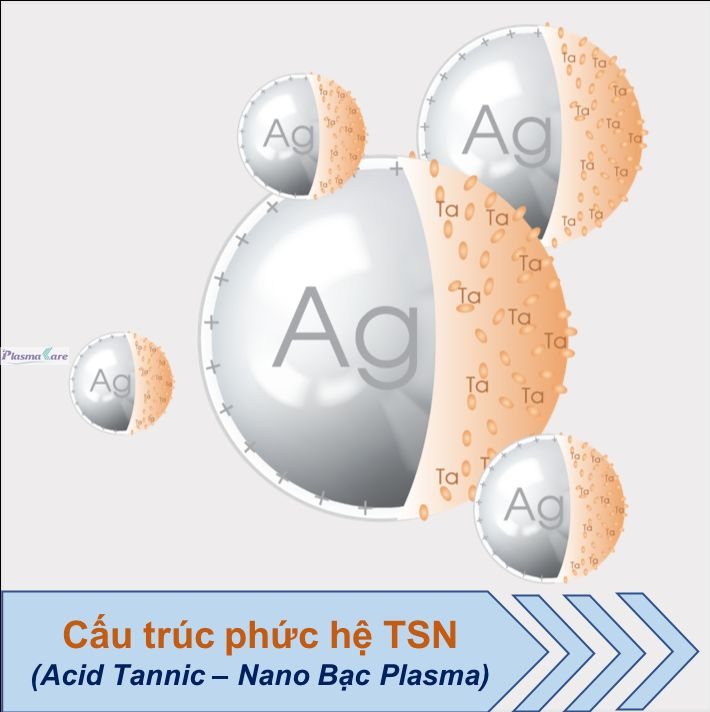 Phuc-he-TSN-Nano-bac-Plasma-va-acid-tannic
